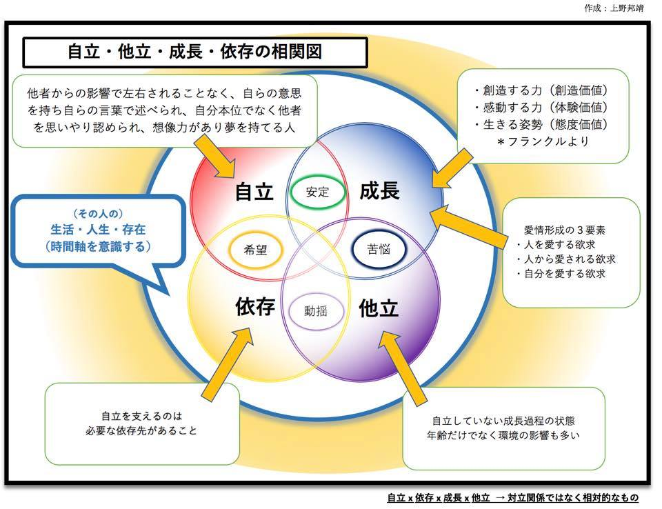 自分のパラダイム/専門図式への自覚はありますか?その2(さぁ上野さん、出番ですよ(^^)/ )